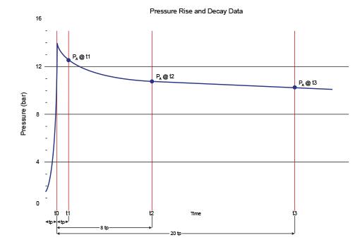 Pressure Testing Graph