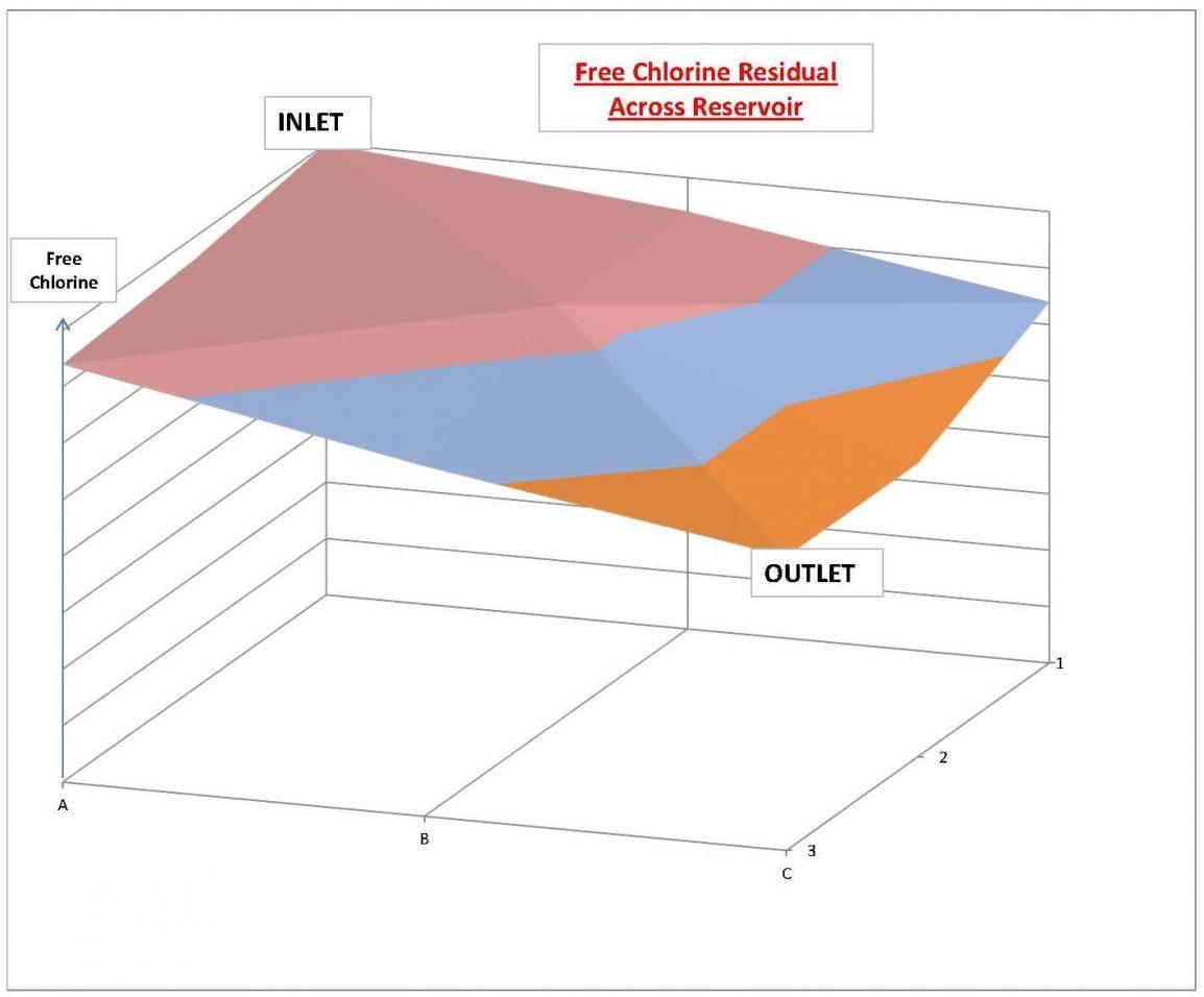Dead Spot Sampling™ Graph